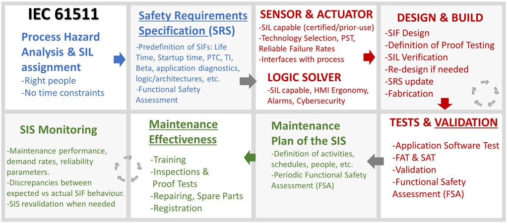 compliance with IEC 61511