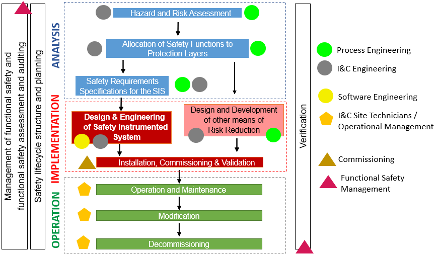 Sis Life Cycle Functional Safety