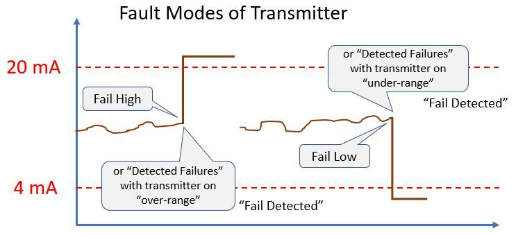 transmitter failures