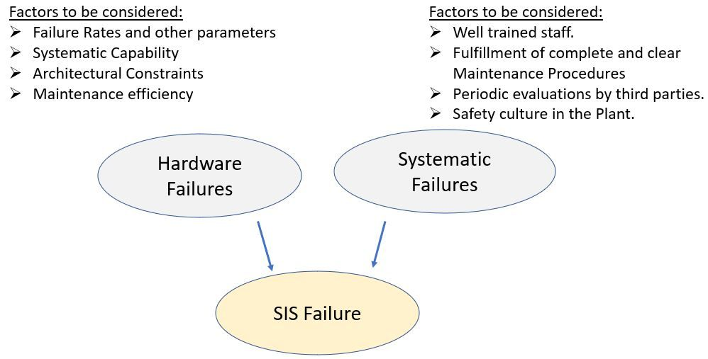systematic failures
